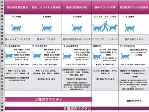 猫の混合ワクチン かい.001