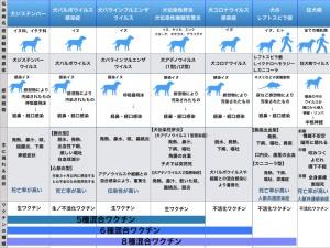 犬の混合ワクチン 改定.001